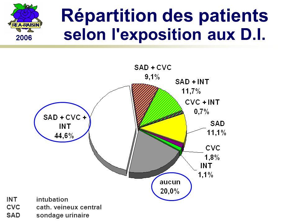 2006 Répartition des patients selon l exposition aux D.I.