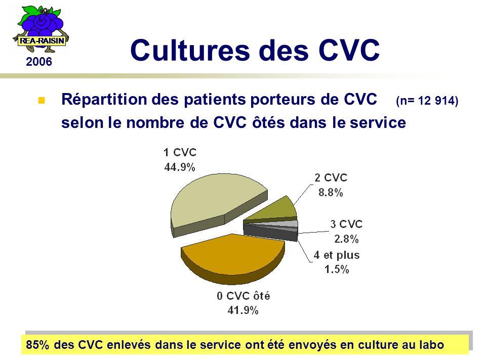 2006 Cultures des CVC Répartition des patients porteurs de CVC (n= 12 914) selon le nombre de CVC ôtés dans le service 85% des CVC enlevés dans le service ont été envoyés en culture au labo