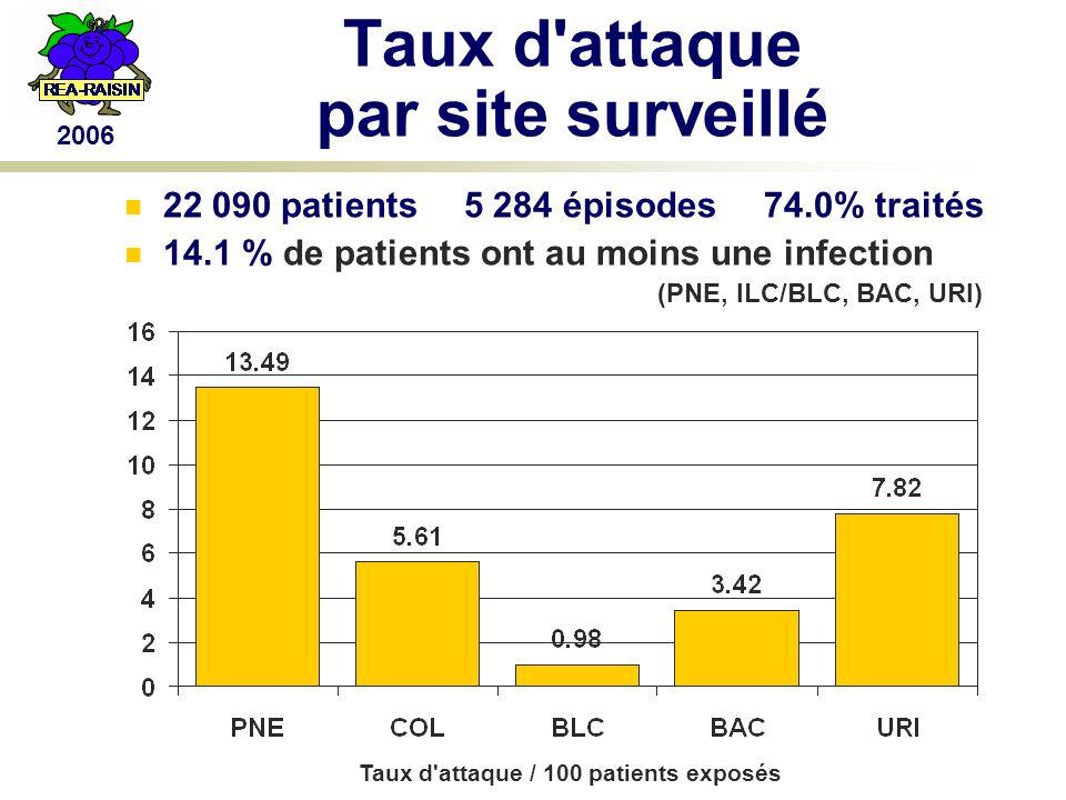 2006 Taux d attaque par site surveillé 22 090 patients 5 284 épisodes 74.0% traités 14.1 % de patients ont au moins une infection (PNE, ILC/BLC, BAC, URI) Taux d attaque / 100 patients exposés