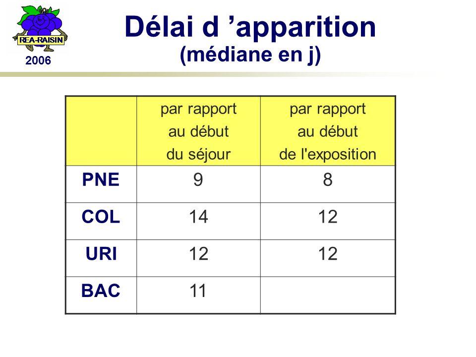 2006 Délai d apparition (médiane en j) par rapport au début du séjour par rapport au début de l exposition PNE98 COL1412 URI12 BAC11