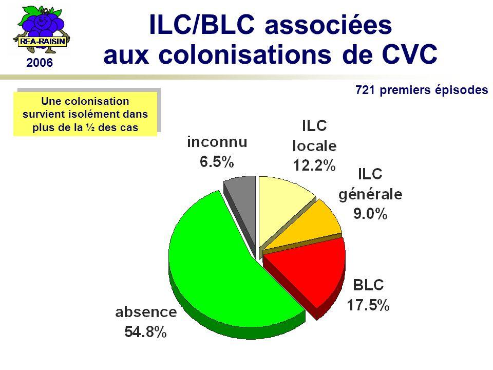 2006 ILC/BLC associées aux colonisations de CVC Une colonisation survient isolément dans plus de la ½ des cas Une colonisation survient isolément dans plus de la ½ des cas 721 premiers épisodes