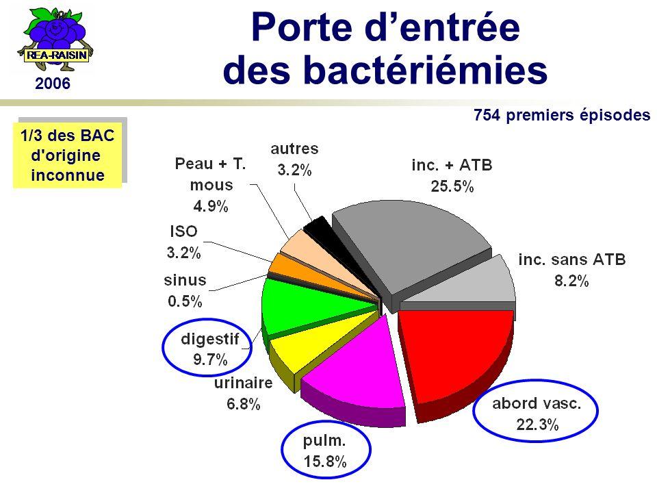 2006 Porte dentrée des bactériémies 754 premiers épisodes 1/3 des BAC d origine inconnue 1/3 des BAC d origine inconnue