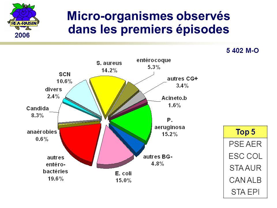 2006 Micro-organismes observés dans les premiers épisodes Top 5 PSE AER ESC COL STA AUR CAN ALB STA EPI 5 402 M-O