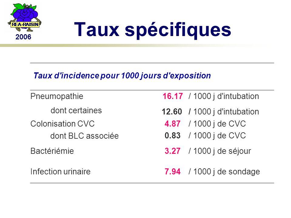 2006 Taux spécifiques Taux d incidence pour 1000 jours d exposition Pneumopathie16.17/ 1000 j d intubation dont certaines 12.60/ 1000 j d intubation Colonisation CVC4.87/ 1000 j de CVC dont BLC associée0.83/ 1000 j de CVC Bactériémie3.27/ 1000 j de séjour Infection urinaire7.94/ 1000 j de sondage