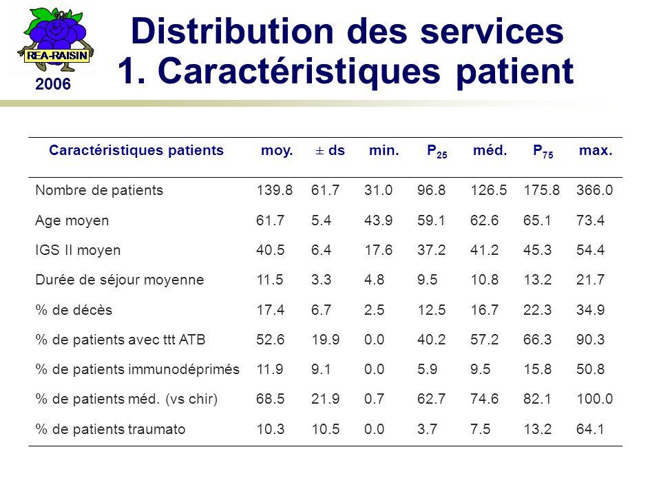 2006 Distribution des services 1.