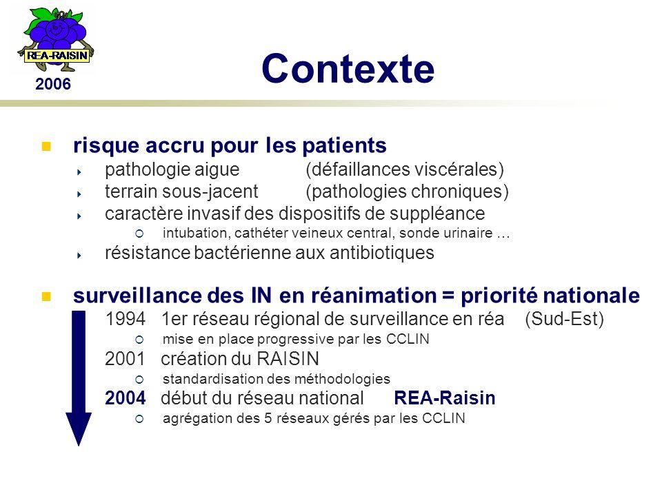 2006 Contexte risque accru pour les patients pathologie aigue (défaillances viscérales) terrain sous-jacent(pathologies chroniques) caractère invasif des dispositifs de suppléance intubation, cathéter veineux central, sonde urinaire … résistance bactérienne aux antibiotiques surveillance des IN en réanimation = priorité nationale 1994 1er réseau régional de surveillance en réa (Sud-Est) mise en place progressive par les CCLIN 2001 création du RAISIN standardisation des méthodologies 2004 début du réseau national REA-Raisin agrégation des 5 réseaux gérés par les CCLIN