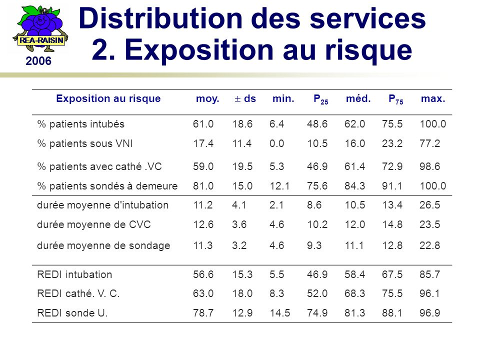 2006 Distribution des services 2.