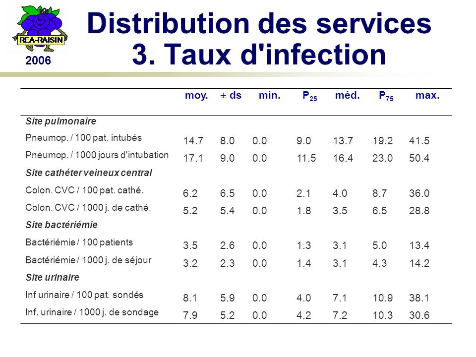 2006 Distribution des services 3. Taux d infection moy.± dsmin.P 25 méd.P 75 max.