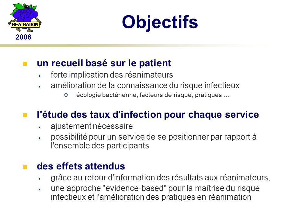 Distribution des patients par classe d IGS II Patients inclus 2006