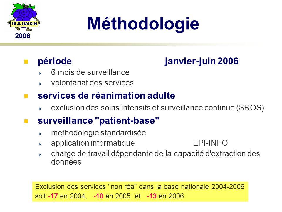2006 Méthodologie (2) tout patient hosp.en réa > 2 jours surv.