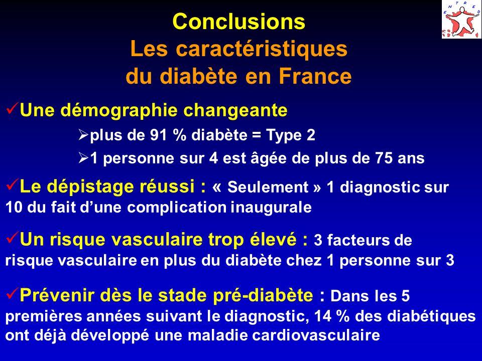 Conclusions Les caractéristiques du diabète en France Prévenir dès le stade pré-diabète : Dans les 5 premières années suivant le diagnostic, 14 % des diabétiques ont déjà développé une maladie cardiovasculaire Une démographie changeante plus de 91 % diabète = Type 2 1 personne sur 4 est âgée de plus de 75 ans Le dépistage réussi : « Seulement » 1 diagnostic sur 10 du fait dune complication inaugurale Un risque vasculaire trop élevé : 3 facteurs de risque vasculaire en plus du diabète chez 1 personne sur 3