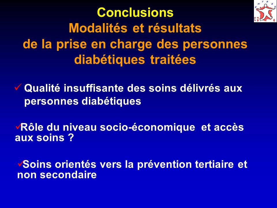 Conclusions Modalités et résultats de la prise en charge des personnes diabétiques traitées Qualité insuffisante des soins délivrés aux personnes diabétiques Rôle du niveau socio-économique et accès aux soins .