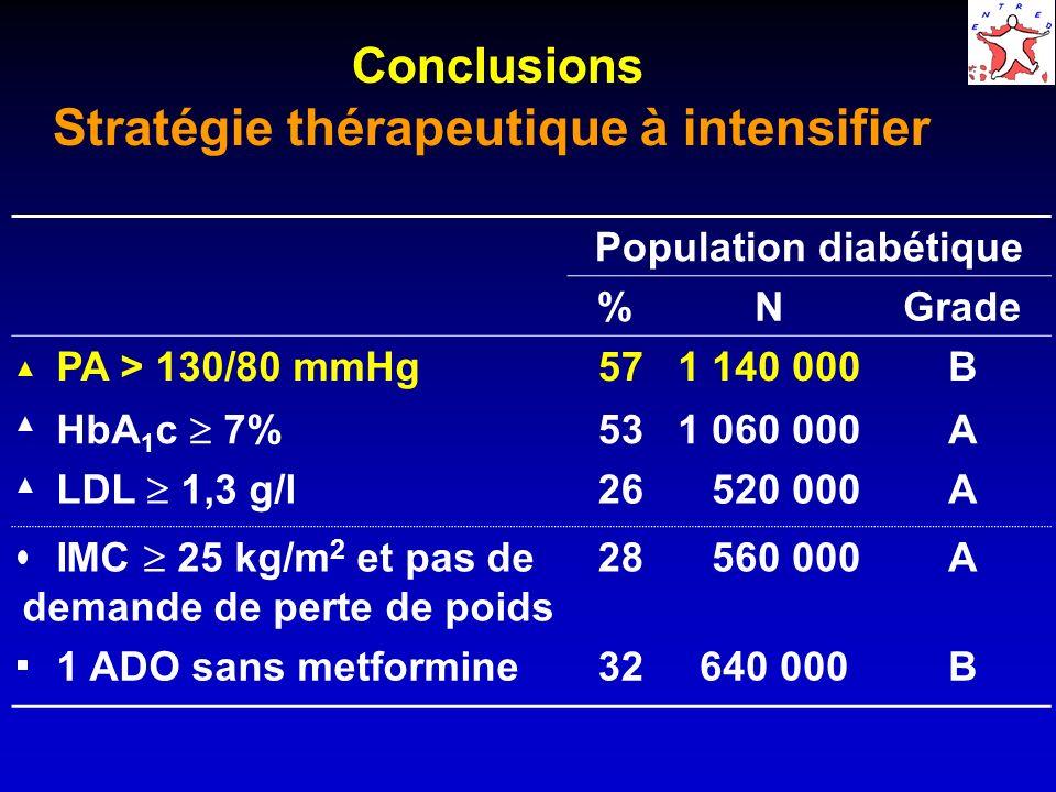 Conclusions Stratégie thérapeutique à intensifier Population diabétique %NGrade PA > 130/80 mmHg 571 140 000B HbA 1 c 7% 531 060 000A LDL 1,3 g/l 26 520 000A IMC 25 kg/m 2 et pas de demande de perte de poids 28 560 000A 1 ADO sans metformine 32 640 000B