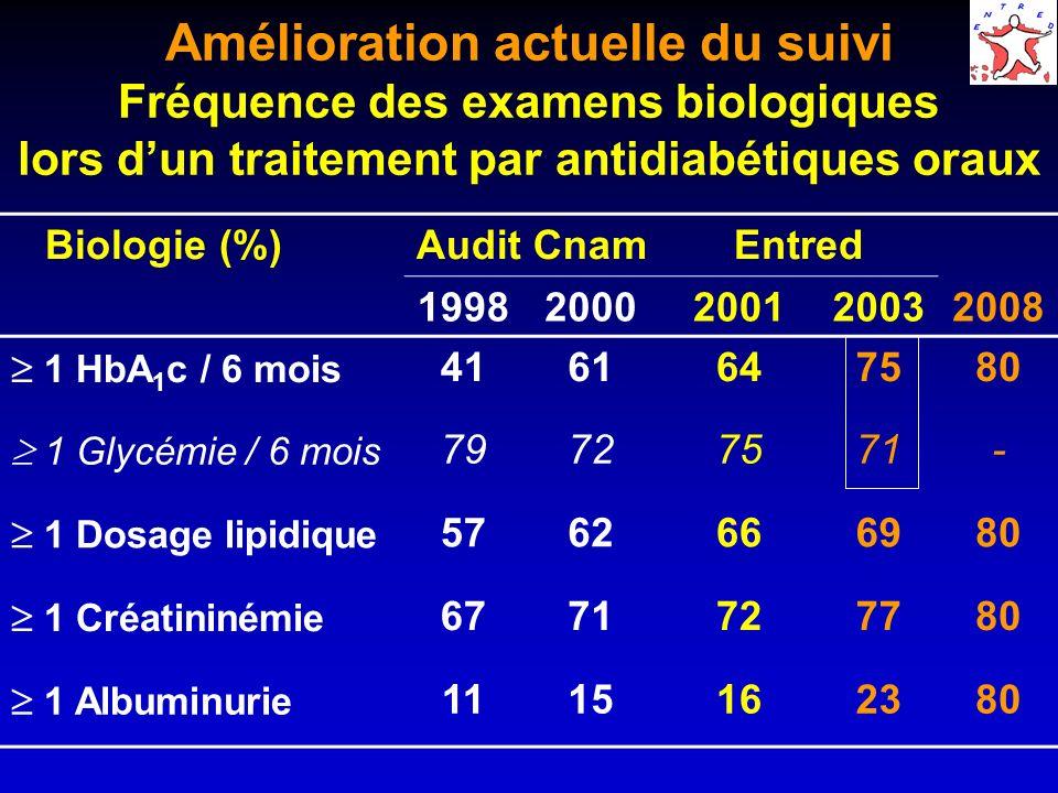 Amélioration actuelle du suivi Fréquence des examens biologiques lors dun traitement par antidiabétiques oraux Biologie (%)Audit CnamEntred 19982000200120032008 1 HbA 1 c / 6 mois 4161647580 1 Glycémie / 6 mois 79727571- 1 Dosage lipidique 5762666980 1 Créatininémie 6771727780 1 Albuminurie 1115162380