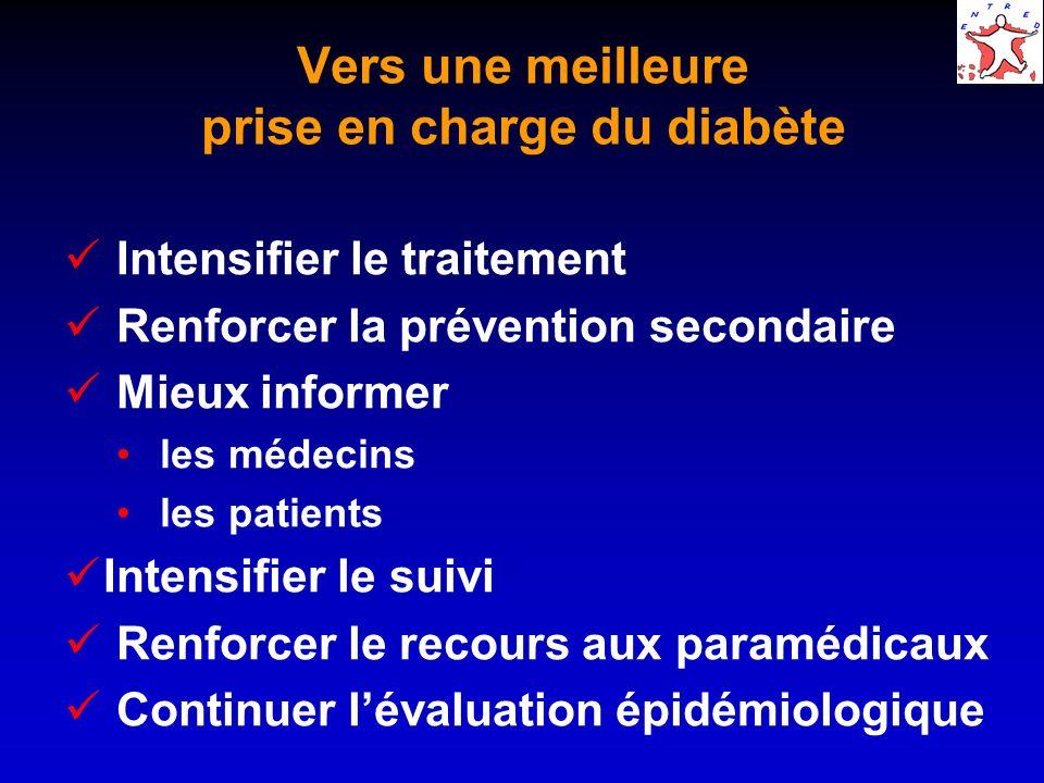 Vers une meilleure prise en charge du diabète Intensifier le traitement Renforcer la prévention secondaire Mieux informer les médecins les patients Intensifier le suivi Renforcer le recours aux paramédicaux Continuer lévaluation épidémiologique