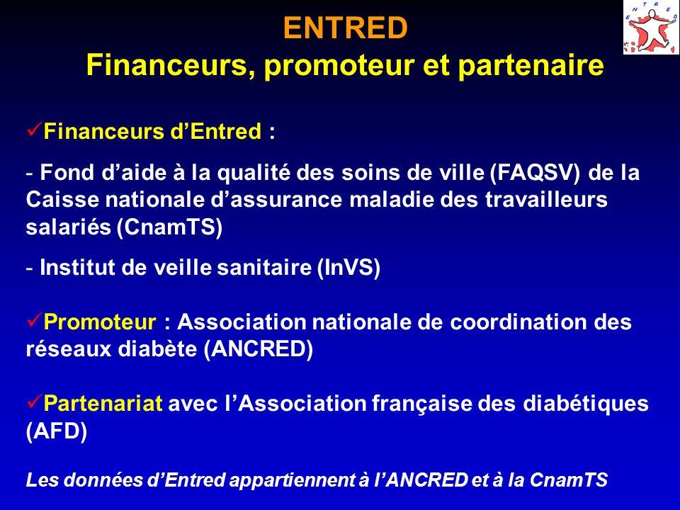 ENTRED Financeurs, promoteur et partenaire Financeurs dEntred : - Fond daide à la qualité des soins de ville (FAQSV) de la Caisse nationale dassurance maladie des travailleurs salariés (CnamTS) - Institut de veille sanitaire (InVS) Promoteur : Association nationale de coordination des réseaux diabète (ANCRED) Partenariat avec lAssociation française des diabétiques (AFD) Les données dEntred appartiennent à lANCRED et à la CnamTS