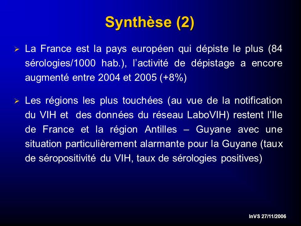 InVS 27/11/2006 Synthèse (2) La France est la pays européen qui dépiste le plus (84 sérologies/1000 hab.), lactivité de dépistage a encore augmenté entre 2004 et 2005 (+8%) Les régions les plus touchées (au vue de la notification du VIH et des données du réseau LaboVIH) restent lIle de France et la région Antilles – Guyane avec une situation particulièrement alarmante pour la Guyane (taux de séropositivité du VIH, taux de sérologies positives)