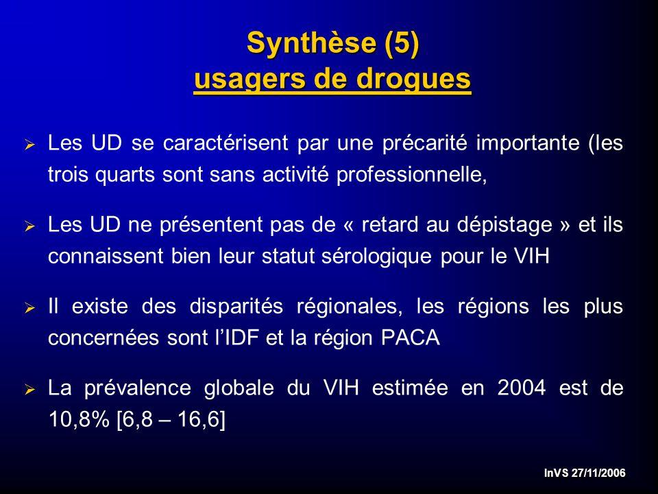 InVS 27/11/2006 Synthèse (5) usagers de drogues Les UD se caractérisent par une précarité importante (les trois quarts sont sans activité professionnelle, Les UD ne présentent pas de « retard au dépistage » et ils connaissent bien leur statut sérologique pour le VIH Il existe des disparités régionales, les régions les plus concernées sont lIDF et la région PACA La prévalence globale du VIH estimée en 2004 est de 10,8% [6,8 – 16,6]