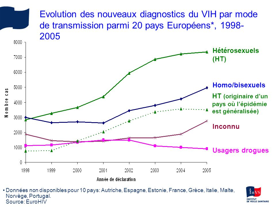 Evolution des nouveaux diagnostics du VIH par mode de transmission parmi 20 pays Européens*, 1998- 2005 Homo/bisexuels Hétérosexuels (HT) Inconnu Usag