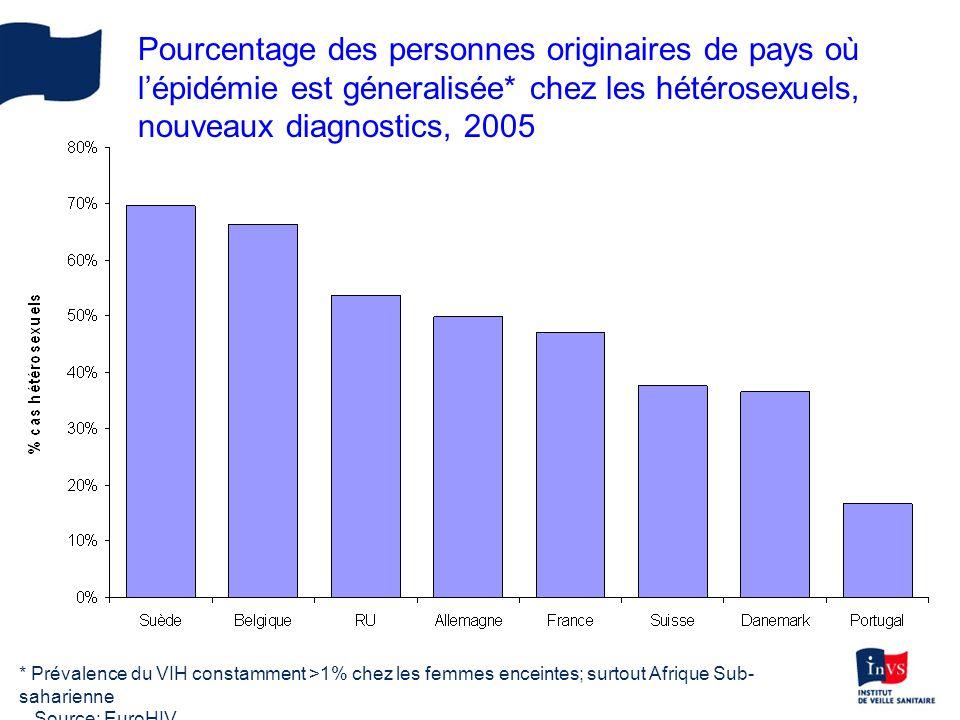 Evolution des cas du VIH ou SIDA diagnostiqués parmi les femmes en Europe, 1996-2005.