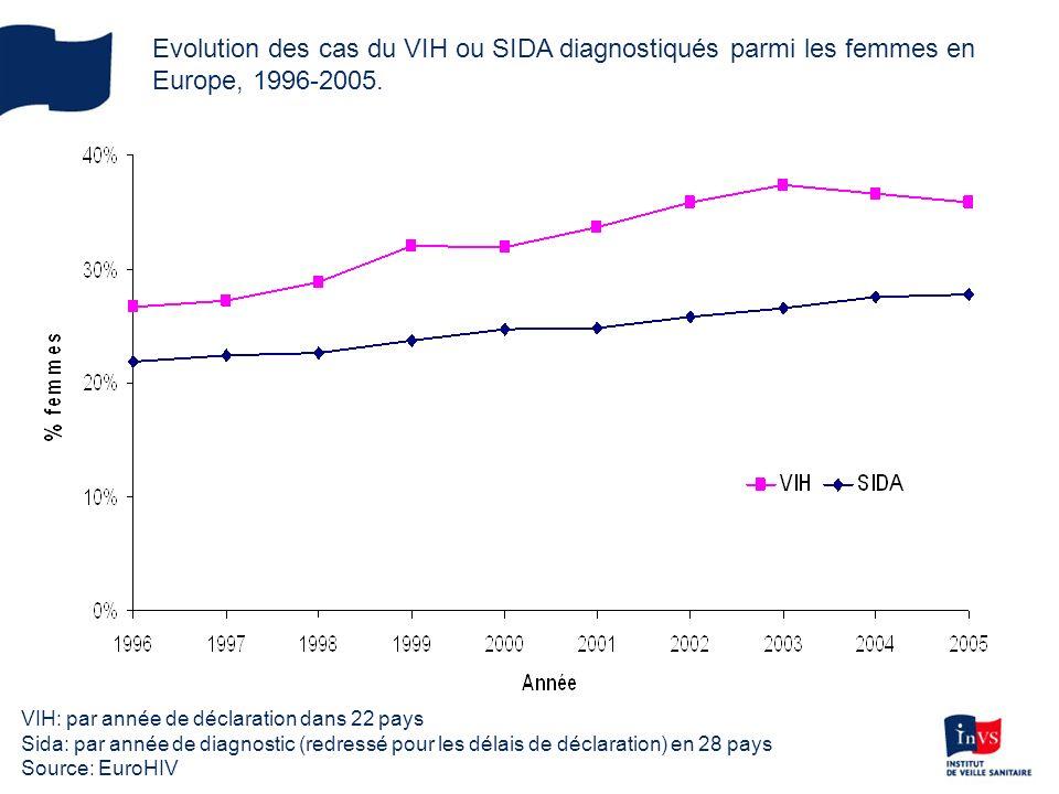 Evolution des cas du VIH ou SIDA diagnostiqués parmi les femmes en Europe, 1996-2005. VIH: par année de déclaration dans 22 pays Sida: par année de di