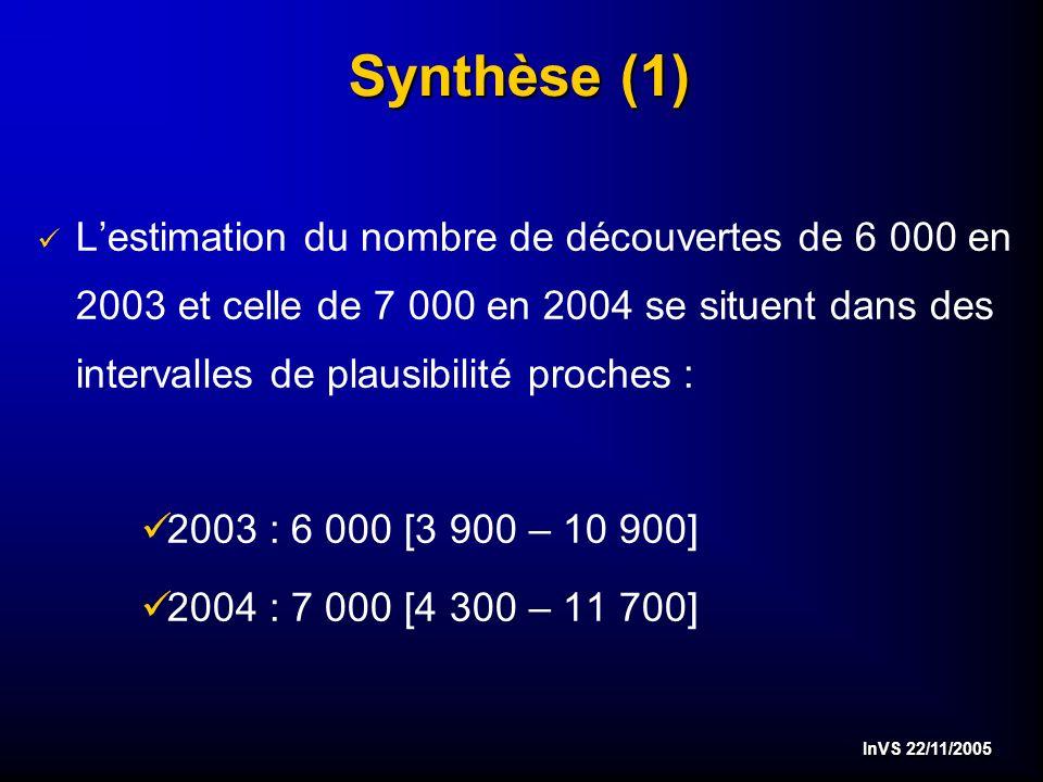 InVS 22/11/2005 Synthèse (1) ü Lestimation du nombre de découvertes de 6 000 en 2003 et celle de 7 000 en 2004 se situent dans des intervalles de plausibilité proches : ü2003 : 6 000 [3 900 – 10 900] ü2004 : 7 000 [4 300 – 11 700]