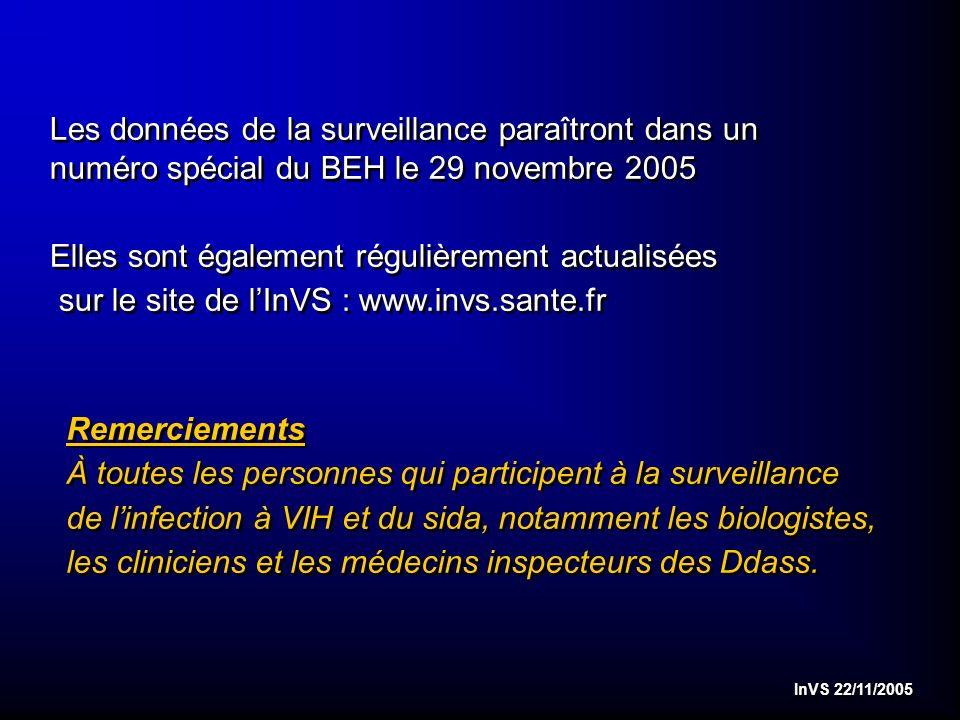 InVS 22/11/2005 Les données de la surveillance paraîtront dans un numéro spécial du BEH le 29 novembre 2005 Elles sont également régulièrement actualisées sur le site de lInVS : www.invs.sante.fr Les données de la surveillance paraîtront dans un numéro spécial du BEH le 29 novembre 2005 Elles sont également régulièrement actualisées sur le site de lInVS : www.invs.sante.fr Remerciements À toutes les personnes qui participent à la surveillance de linfection à VIH et du sida, notamment les biologistes, les cliniciens et les médecins inspecteurs des Ddass.