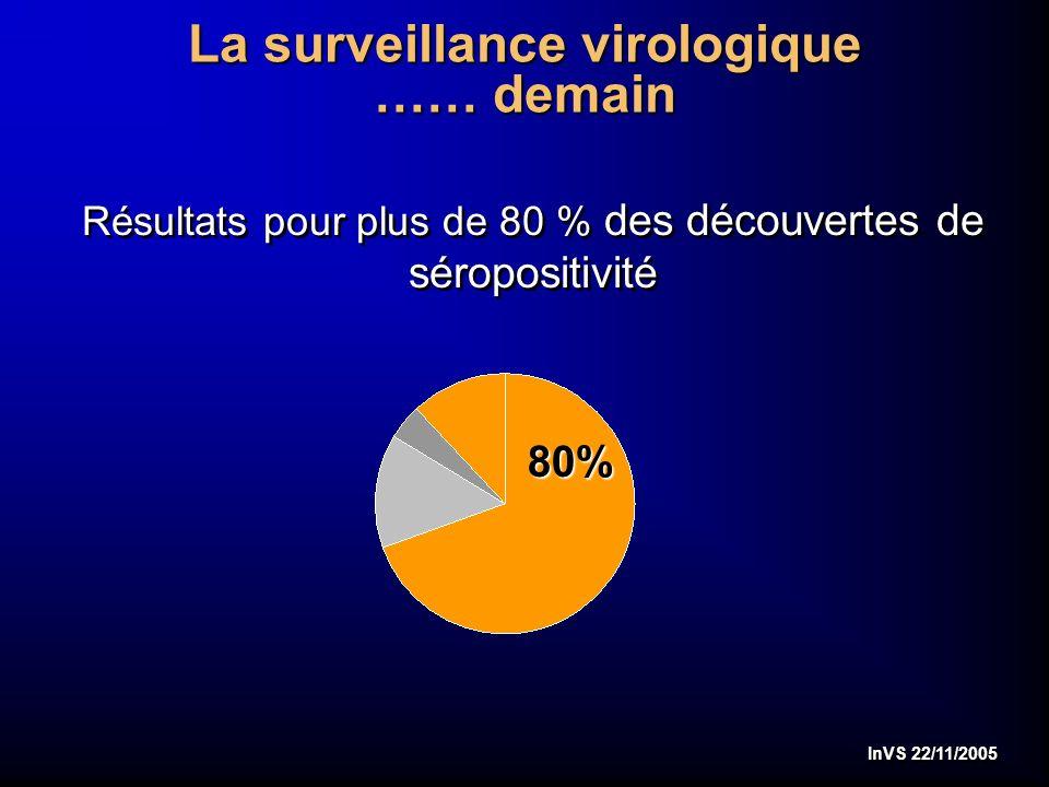 InVS 22/11/2005 La surveillance virologique …… demain Résultats pour plus de 80 % des découvertes de séropositivité 80%