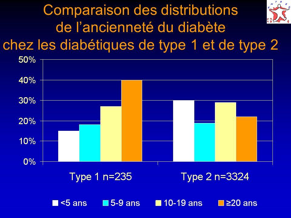 Comparaison des distributions de lancienneté du diabète chez les diabétiques de type 1 et de type 2