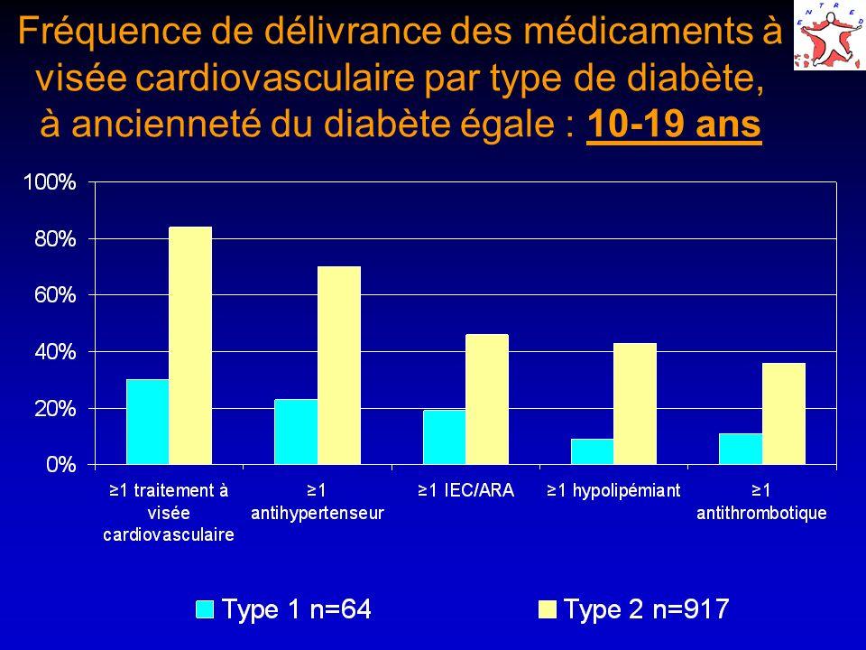 Fréquence de délivrance des médicaments à visée cardiovasculaire par type de diabète, à ancienneté du diabète égale : 10-19 ans