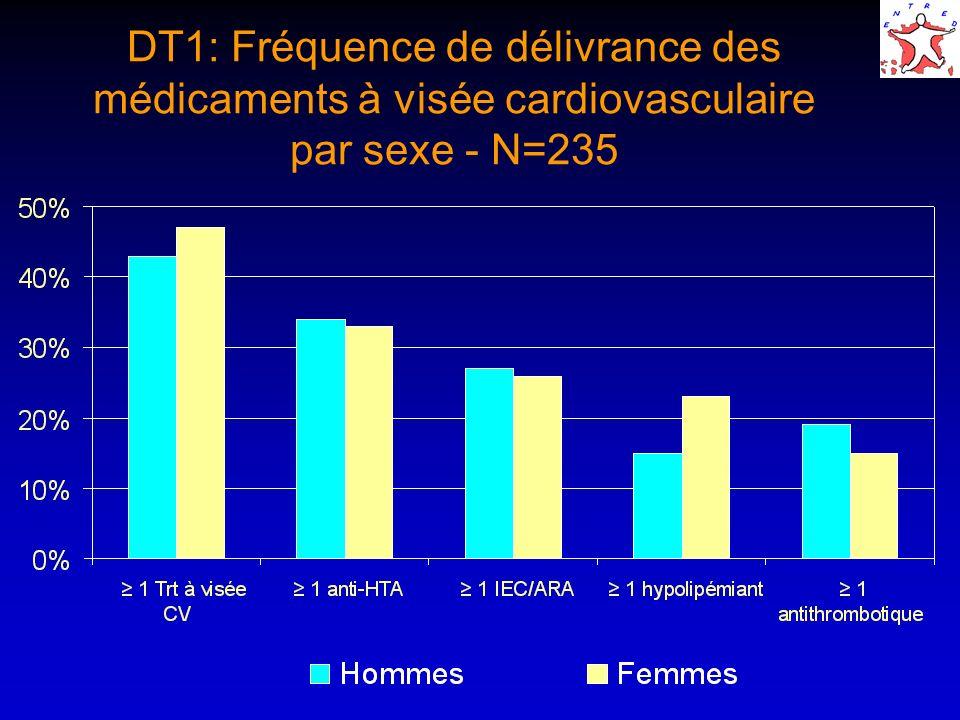 DT1: Fréquence de délivrance des médicaments à visée cardiovasculaire par sexe - N=235
