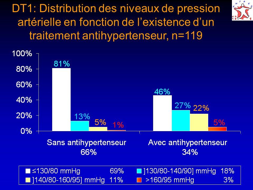 DT1: Distribution des niveaux de pression artérielle en fonction de lexistence dun traitement antihypertenseur, n=119