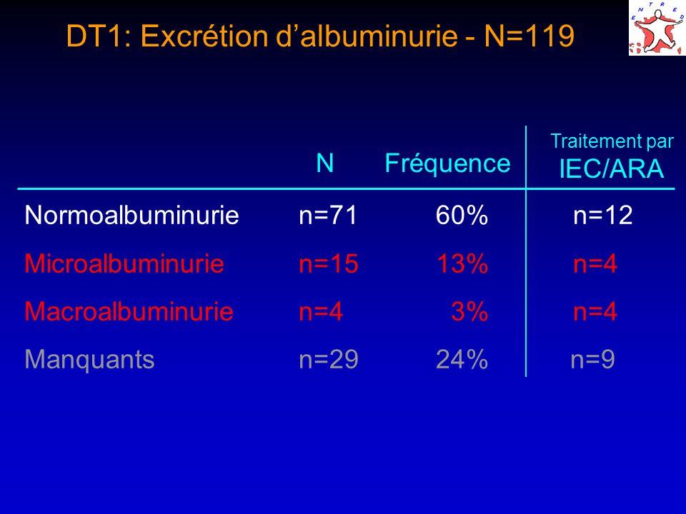 DT1: Excrétion dalbuminurie - N=119 Normoalbuminurien=7160%n=12 Microalbuminurien=1513%n=4 Macroalbuminurien=4 3%n=4 Manquantsn=2924% n=9 Traitement par IEC/ARA NFréquence