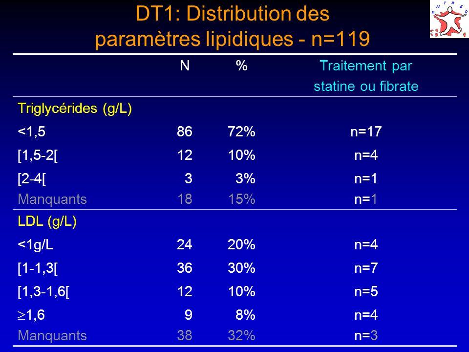 DT1: Distribution des paramètres lipidiques - n=119 N%Traitement par statine ou fibrate Triglycérides (g/L) <1,58672%n=17 [1,5-2[1210%n=4 [2-4[ Manquants 3 18 3% 15% n=1 LDL (g/L) <1g/L2420%n=4 [1-1,3[3630%n=7 [1,3-1,6[1210%n=5 1,6 Manquants 9 38 8% 32% n=4 n=3