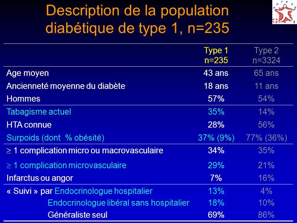 Type 1 n=235 Type 2 n=3324 Age moyen43 ans65 ans Ancienneté moyenne du diabète18 ans11 ans Hommes57%54% Tabagisme actuel35%14% HTA connue28%56% Surpoids (dont % obésité)37% (9%)77% (36%) 1 complication micro ou macrovasculaire 34%35% 1 complication microvasculaire 29%21% Infarctus ou angor7%16% « Suivi » par Endocrinologue hospitalier Endocrinologue libéral sans hospitalier Généraliste seul 13% 18% 69% 4% 10% 86% Description de la population diabétique de type 1, n=235