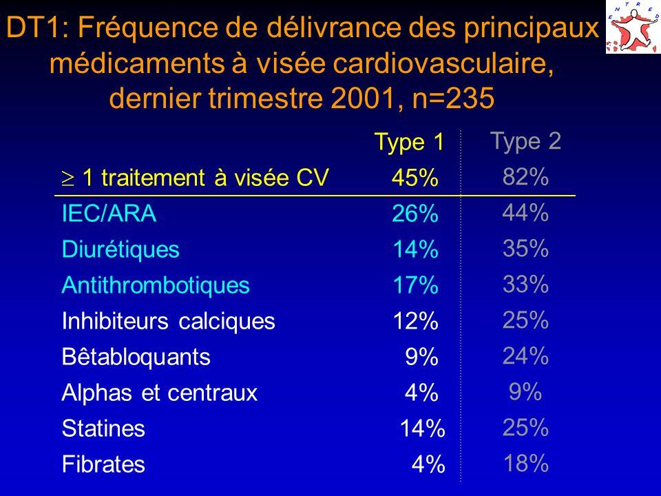 DT1: Fréquence de délivrance des principaux médicaments à visée cardiovasculaire, dernier trimestre 2001, n=235 Type 1 1 traitement à visée CV45% IEC/ARA26% Diurétiques14% Antithrombotiques17% Inhibiteurs calciques12% Bêtabloquants 9% Alphas et centraux 4% Statines 14% Fibrates 4% Type 2 82% 44% 35% 33% 25% 24% 9% 25% 18%