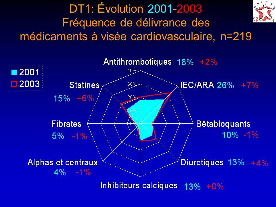DT1: Évolution 2001-2003 Fréquence de délivrance des médicaments à visée cardiovasculaire, n=219