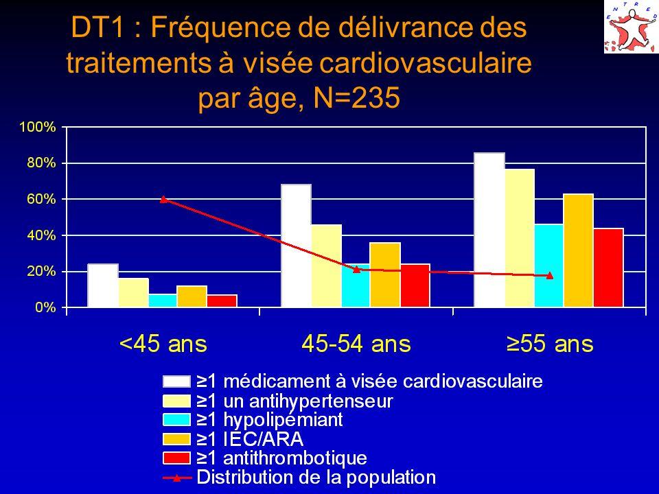 DT1 : Fréquence de délivrance des traitements à visée cardiovasculaire par âge, N=235