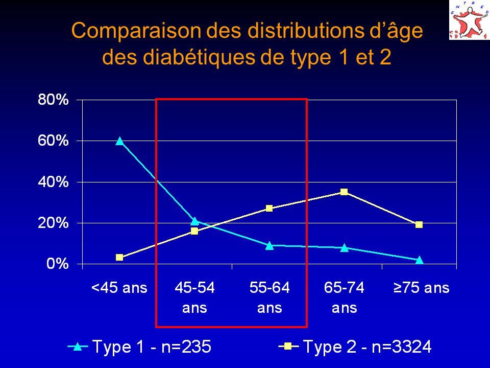 Comparaison des distributions dâge des diabétiques de type 1 et 2