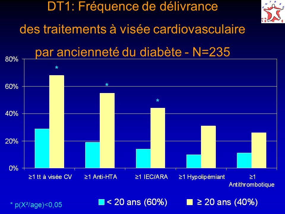 * * * * p(X²/age)<0,05 DT1: Fréquence de délivrance des traitements à visée cardiovasculaire par ancienneté du diabète - N=235