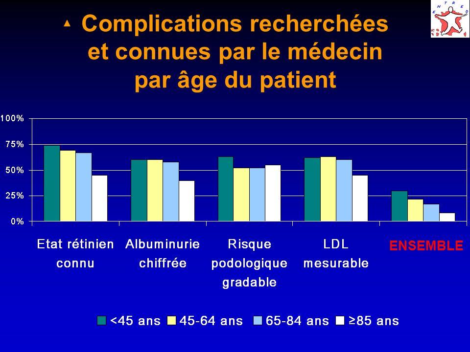 Complications recherchées et connues par le médecin par âge du patient ENSEMBLE