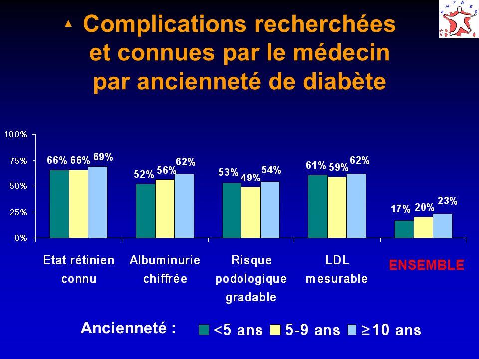 Complications recherchées et connues par le médecin par ancienneté de diabète ENSEMBLE Ancienneté :