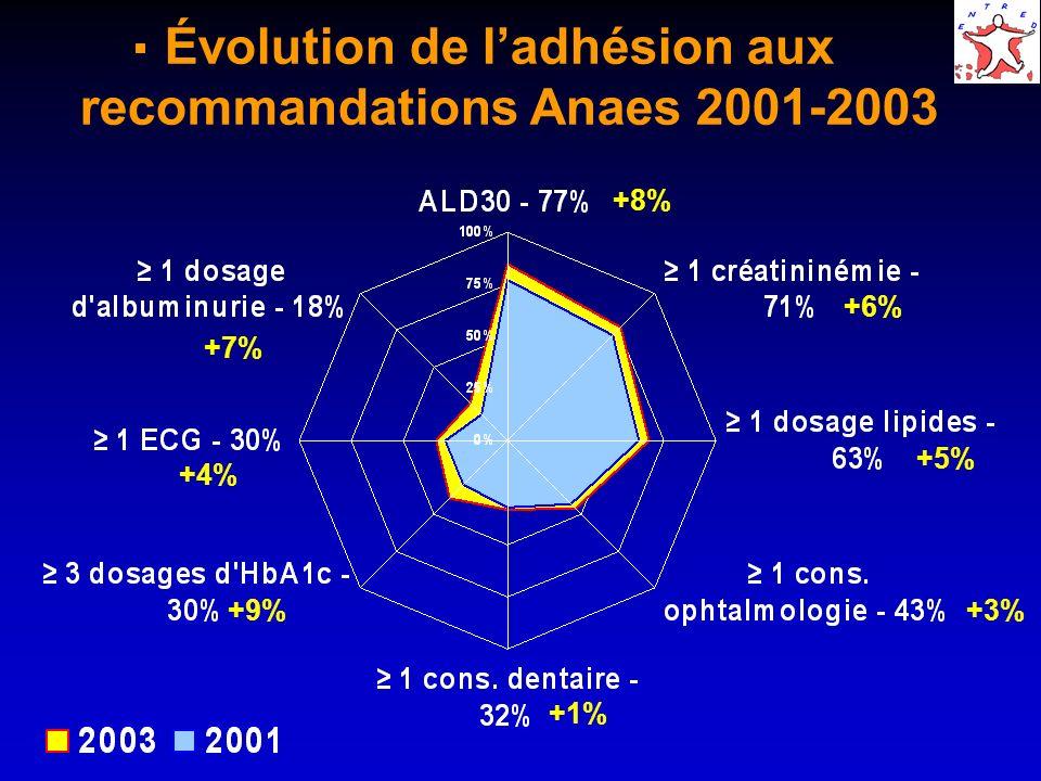 Évolution de ladhésion aux recommandations Anaes 2001-2003 +6% +8% +7% +4% +9% +1% +3% +5%