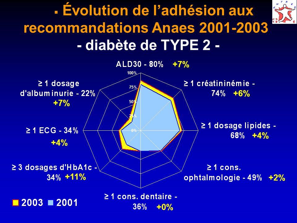 Évolution de ladhésion aux recommandations Anaes 2001-2003 - diabète de TYPE 2 - +6% +7% +4% +11% +0% +2% +4%