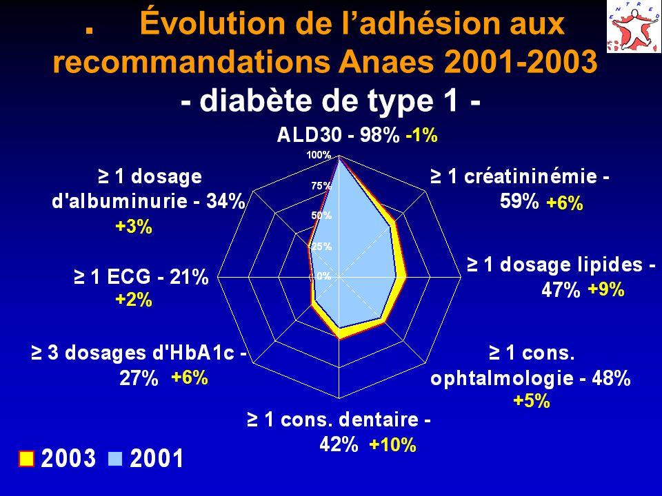 Évolution de ladhésion aux recommandations Anaes 2001-2003 - diabète de type 1 - +6% -1% +3% +2% +6% +10% +5% +9%