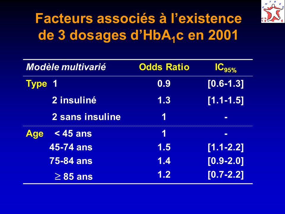 Facteurs associés à lexistence de 3 dosages dHbA 1 c en 2001 Modèle multivariéOdds RatioIC 95% Type 10.9[0.6-1.3] 2 insuliné1.3[1.1-1.5] 2 sans insuline1- Age < 45 ans 45-74 ans 75-84 ans 85 ans 1 1.5 1.4 1.2 - [1.1-2.2] [0.9-2.0] [0.7-2.2]