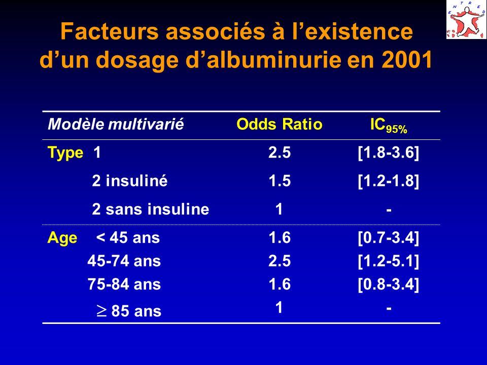 Facteurs associés à lexistence dun dosage dalbuminurie en 2001 Modèle multivariéOdds RatioIC 95% Type 12.5[1.8-3.6] 2 insuliné1.5[1.2-1.8] 2 sans insuline1- Age < 45 ans 45-74 ans 75-84 ans 85 ans 1.6 2.5 1.6 1 [0.7-3.4] [1.2-5.1] [0.8-3.4] -