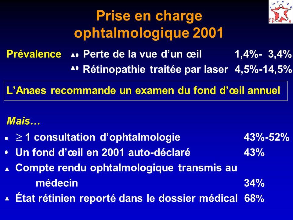 Prise en charge ophtalmologique 2001 par type de diabète Type 2Type 1 Perte de la vue dun œil1,3- 3,5%2,5- 3,1% Rétinopathie traitée par laser3,3-13,5%17,6-26,0% 1 consultation dophtalmologie 49-57%48-66% 1 fond dœil auto-déclaré 41%61% Compte rendu ophtalmologique transmis au médecin32%56% État rétinien reporté dans le dossier médical 66%85%