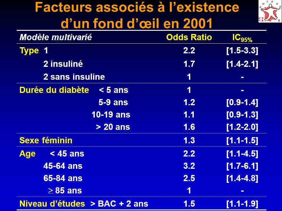 Facteurs associés à lexistence dun fond dœil en 2001 Modèle multivariéOdds RatioIC 95% Type 12.2[1.5-3.3] 2 insuliné1.7[1.4-2.1] 2 sans insuline1- Durée du diabète < 5 ans 5-9 ans 10-19 ans > 20 ans 1 1.2 1.1 1.6 - [0.9-1.4] [0.9-1.3] [1.2-2.0] Sexe féminin1.3[1.1-1.5] Age < 45 ans 45-64 ans 65-84 ans 85 ans 2.2 3.2 2.5 1 [1.1-4.5] [1.7-6.1] [1.4-4.8] - Niveau détudes > BAC + 2 ans1.5[1.1-1.9]