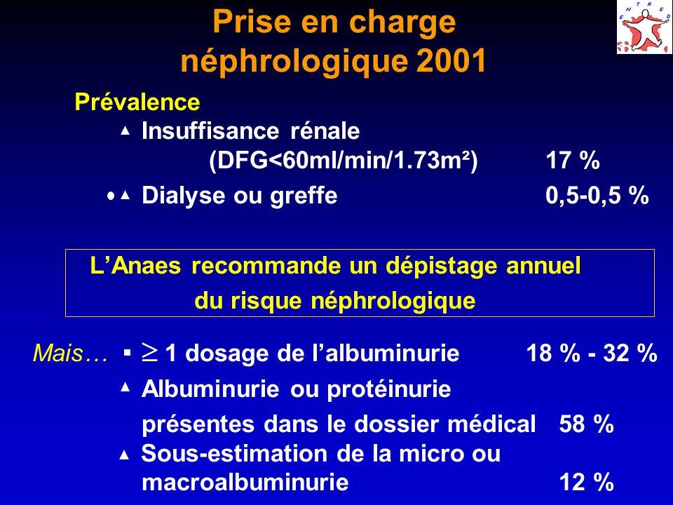 Prise en charge néphrologique 2001 Prévalence Insuffisance rénale (DFG<60ml/min/1.73m²)17 % Dialyse ou greffe 0,5-0,5 % LAnaes recommande un dépistage annuel du risque néphrologique Mais… 1 dosage de lalbuminurie 18 % - 32 % Albuminurie ou protéinurie présentes dans le dossier médical 58 % Sous-estimation de la micro ou macroalbuminurie 12 %